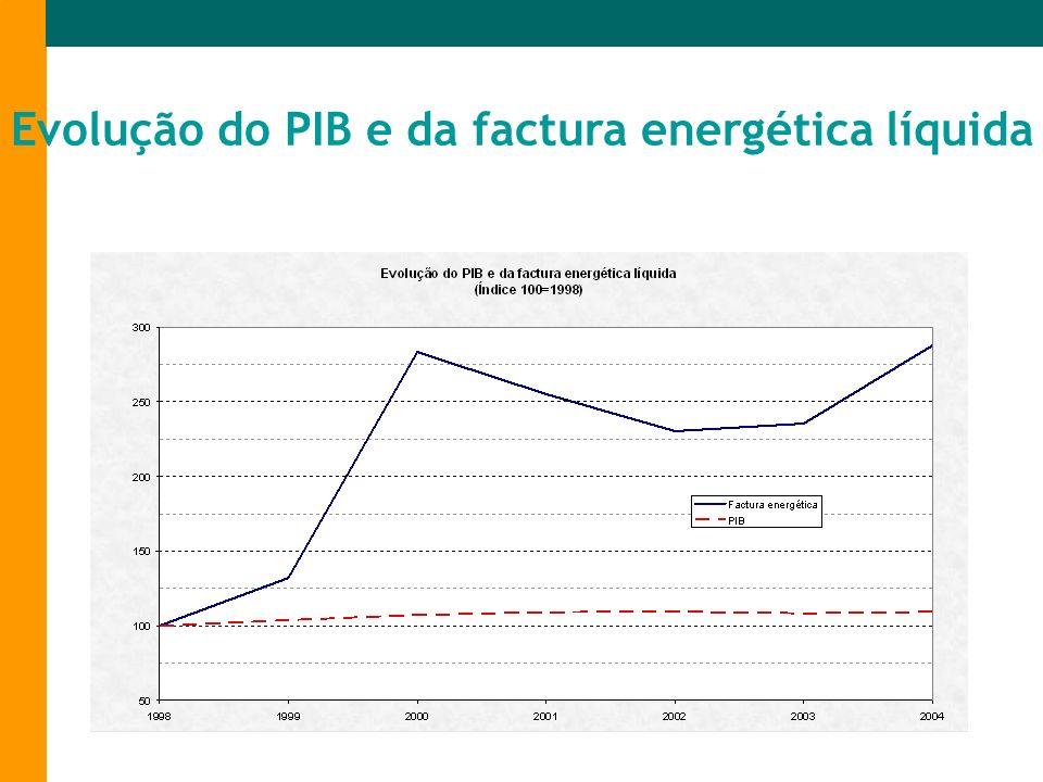 Intensidade eléctrica Fonte: OCDE e Comissão Europeia