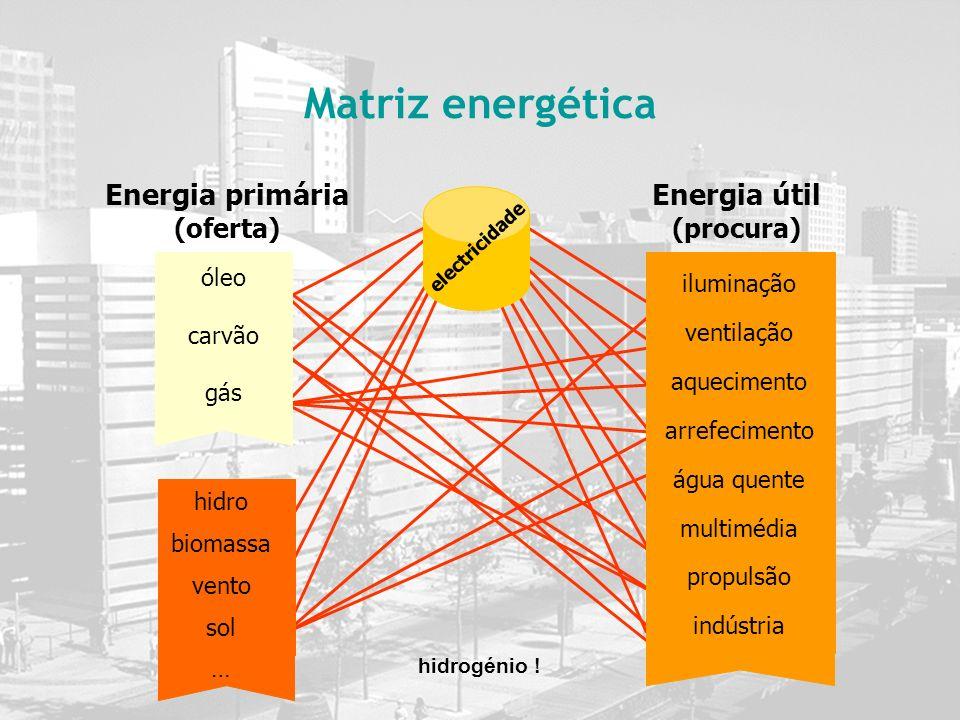 Matriz energética Energia primária (oferta) hidro biomassa vento sol … hidrogénio ! electricidade iluminação ventilação aquecimento arrefecimento água