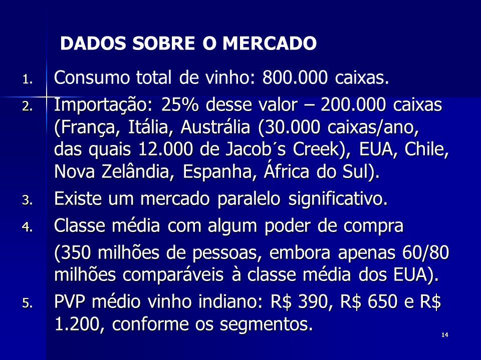 14 1. 1. Consumo total de vinho: 800.000 caixas. 2. Importação: 25% desse valor – 200.000 caixas (França, Itália, Austrália (30.000 caixas/ano, das qu