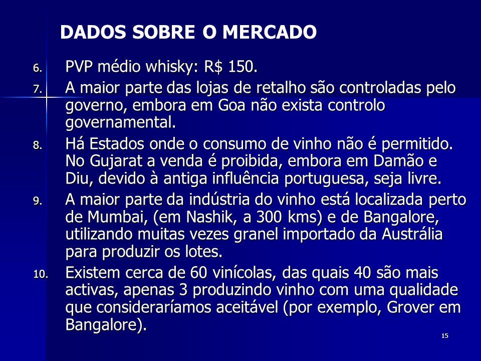 15 6. PVP médio whisky: R$ 150. 7. A maior parte das lojas de retalho são controladas pelo governo, embora em Goa não exista controlo governamental. 8