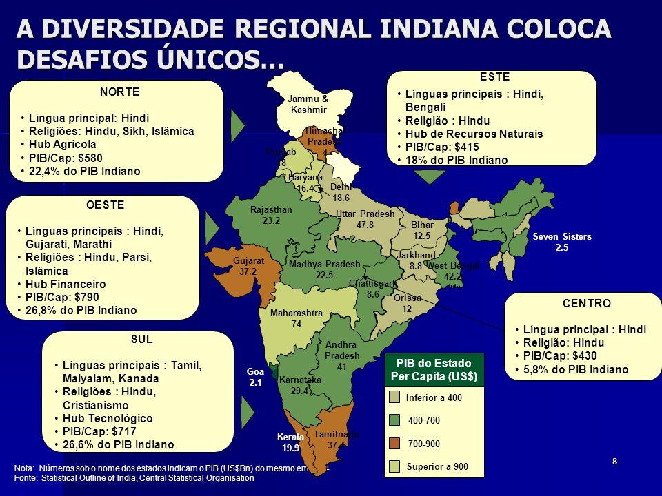 8 A DIVERSIDADE REGIONAL INDIANA COLOCA DESAFIOS ÚNICOS… Inferior a 400 400-700 700-900 Superior a 900 PIB do Estado Per Capita (US$) NORTE Língua pri