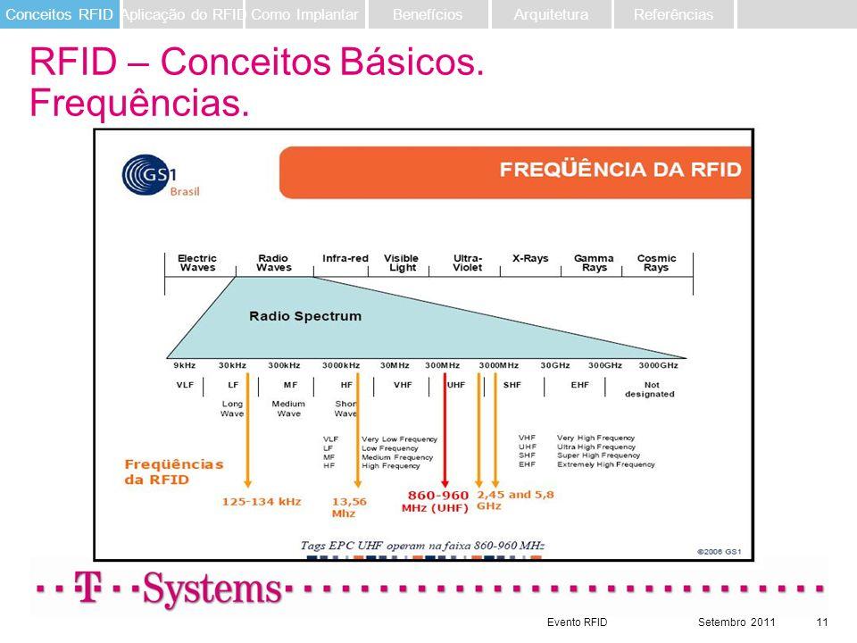 Evento RFIDSetembro 201111 RFID – Conceitos Básicos. Frequências. Referências ArquiteturaBenefíciosComo ImplantarAplicação do RFIDConceitos RFID