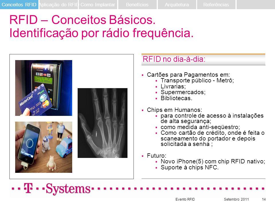 Evento RFIDSetembro 201114 RFID – Conceitos Básicos. Identificação por rádio frequência. RFID no dia-à-dia: Cartões para Pagamentos em: Transporte púb