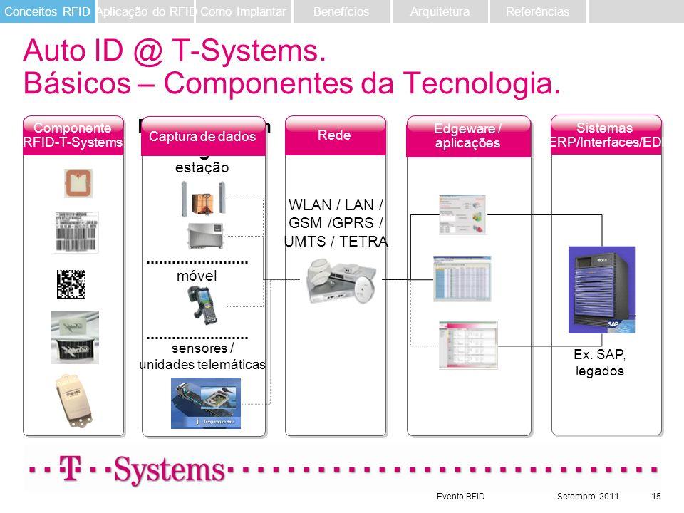 Evento RFIDSetembro 201115 Sistemas ERP/Interfaces/EDI Edgeware / aplicações Rede Componente RFID-T-Systems móvel Datenerfassun g WLAN / LAN / GSM /GP