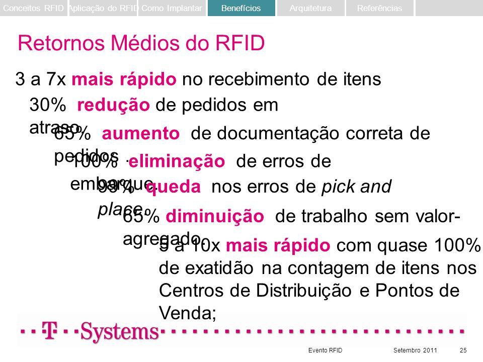 Evento RFIDSetembro 201125 30% redução de pedidos em atraso. 65% aumento de documentação correta de pedidos. 100% eliminação de erros de embarque. 99%