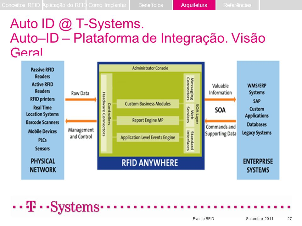 Evento RFIDSetembro 201127 Auto ID @ T-Systems. Auto–ID – Plataforma de Integração. Visão Geral. Referências ArquiteturaBenefíciosComo ImplantarAplica