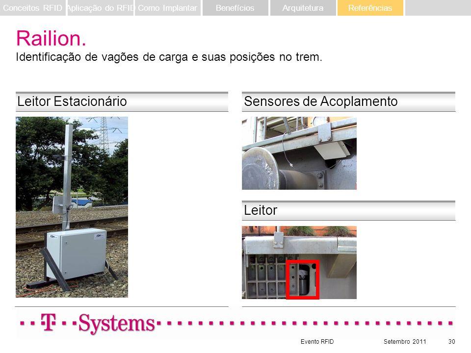 Evento RFIDSetembro 201130 Leitor Estacionário Leitor Sensores de Acoplamento Railion. Identificação de vagões de carga e suas posições no trem. Refer