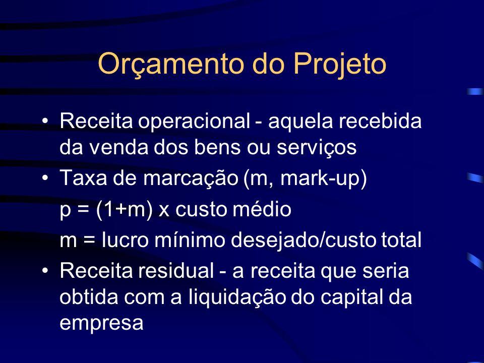 Orçamento do Projeto Receita operacional - aquela recebida da venda dos bens ou serviços Taxa de marcação (m, mark-up) p = (1+m) x custo médio m = luc