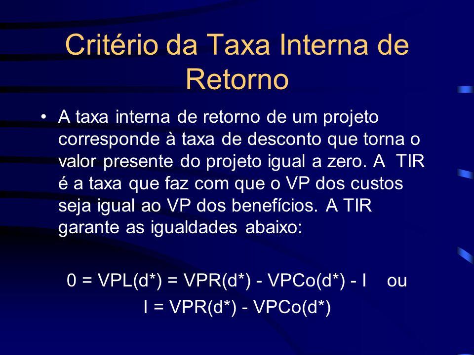 Critério da Taxa Interna de Retorno A taxa interna de retorno de um projeto corresponde à taxa de desconto que torna o valor presente do projeto igual