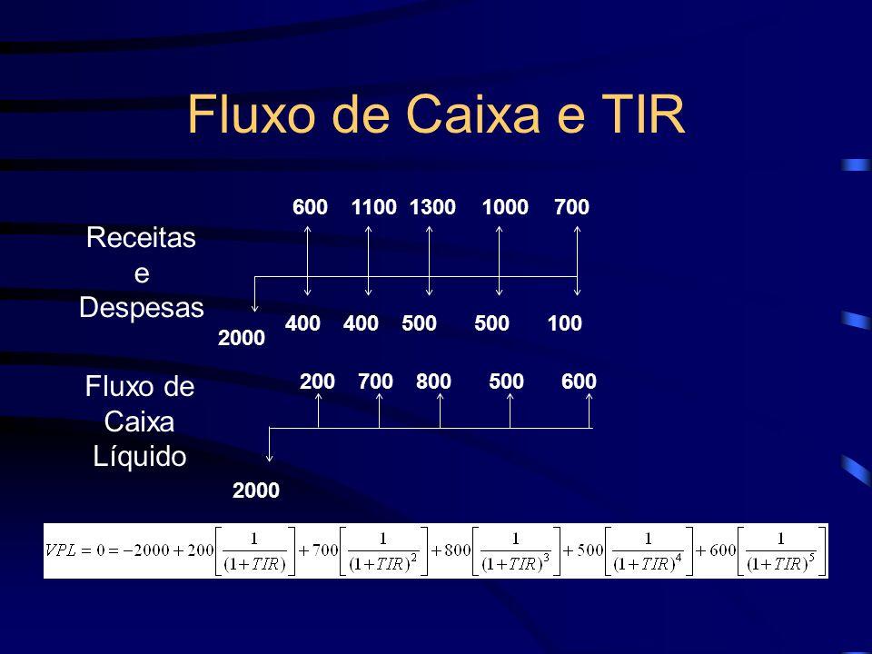 Fluxo de Caixa e TIR 2000 200700800500600 110013001000700 2000 400 500 100 Receitas e Despesas Fluxo de Caixa Líquido
