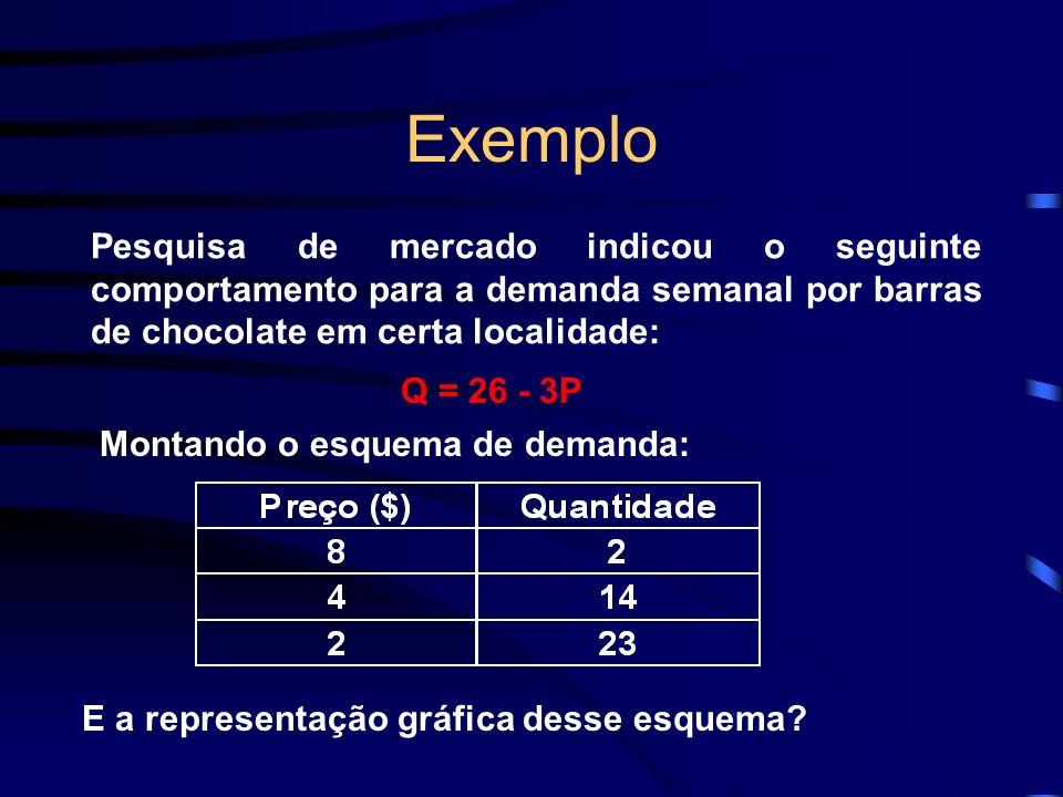 Exemplo Pesquisa de mercado indicou o seguinte comportamento para a demanda semanal por barras de chocolate em certa localidade: Q = 26 - 3P Montando