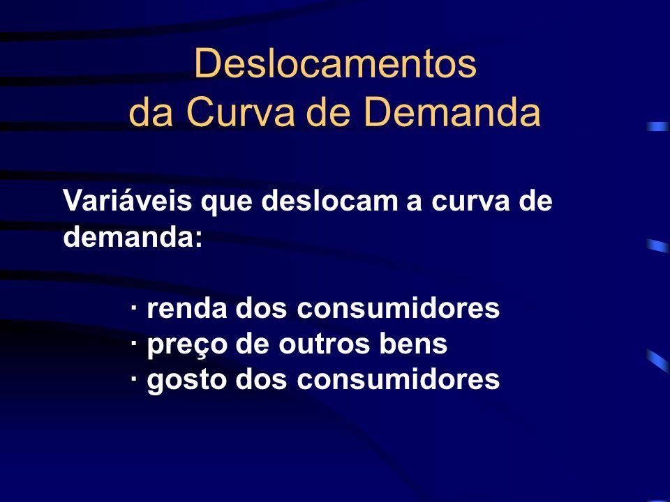 Deslocamentos da Curva de Demanda Variáveis que deslocam a curva de demanda: · renda dos consumidores · preço de outros bens · gosto dos consumidores