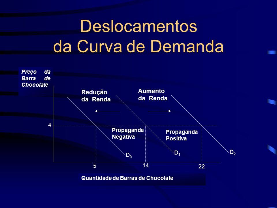 Deslocamentos da Curva de Demanda Preço da Barra de Chocolate 5 14 22 4 D1D1 D2D2 D3D3 Aumento da Renda Redução da Renda Quantidade de Barras de Choco