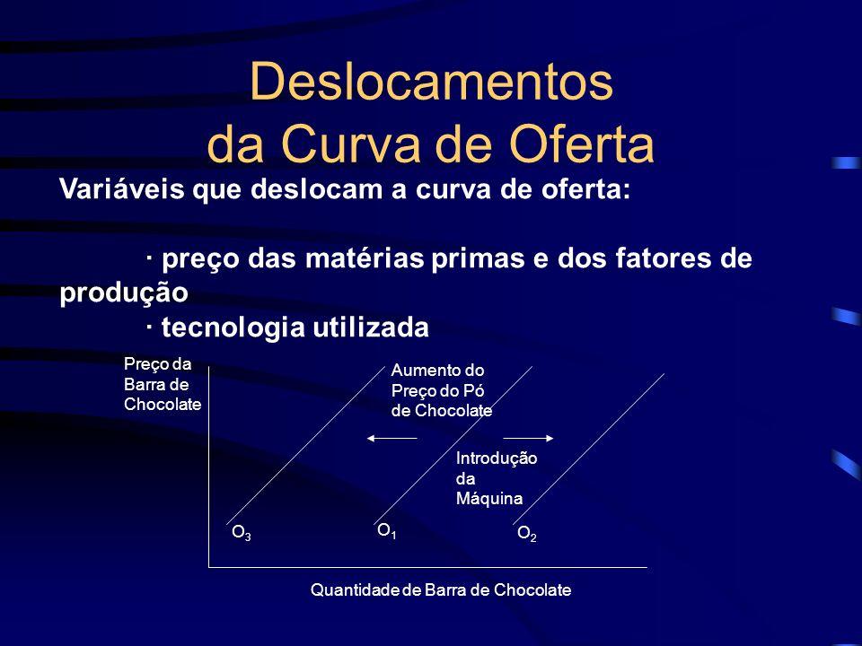 Deslocamentos da Curva de Oferta Variáveis que deslocam a curva de oferta: · preço das matérias primas e dos fatores de produção · tecnologia utilizad