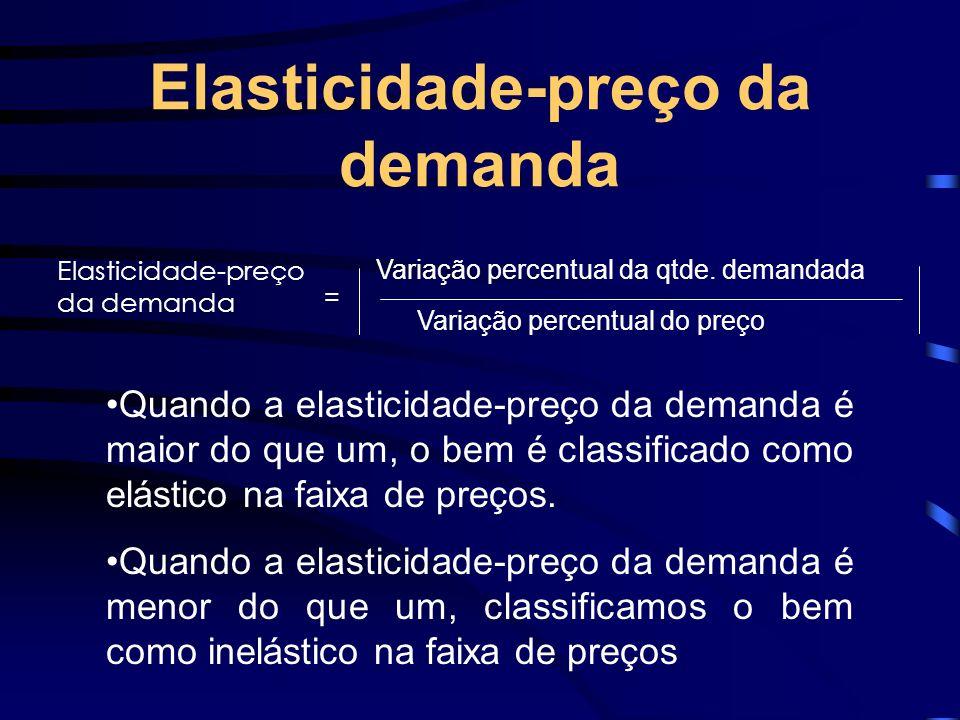 Elasticidade-preço da demanda Variação percentual da qtde. demandada Variação percentual do preço = Elasticidade-preço da demanda Quando a elasticidad