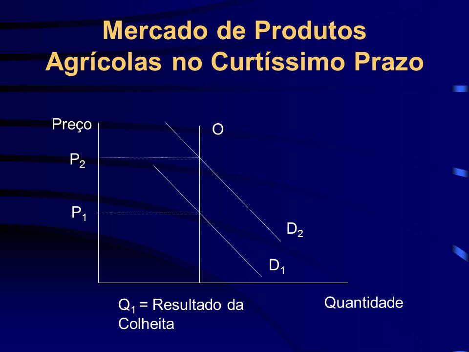Mercado de Produtos Agrícolas no Curtíssimo Prazo P2P2 P1P1 O D2D2 D1D1 Q 1 = Resultado da Colheita Quantidade Preço