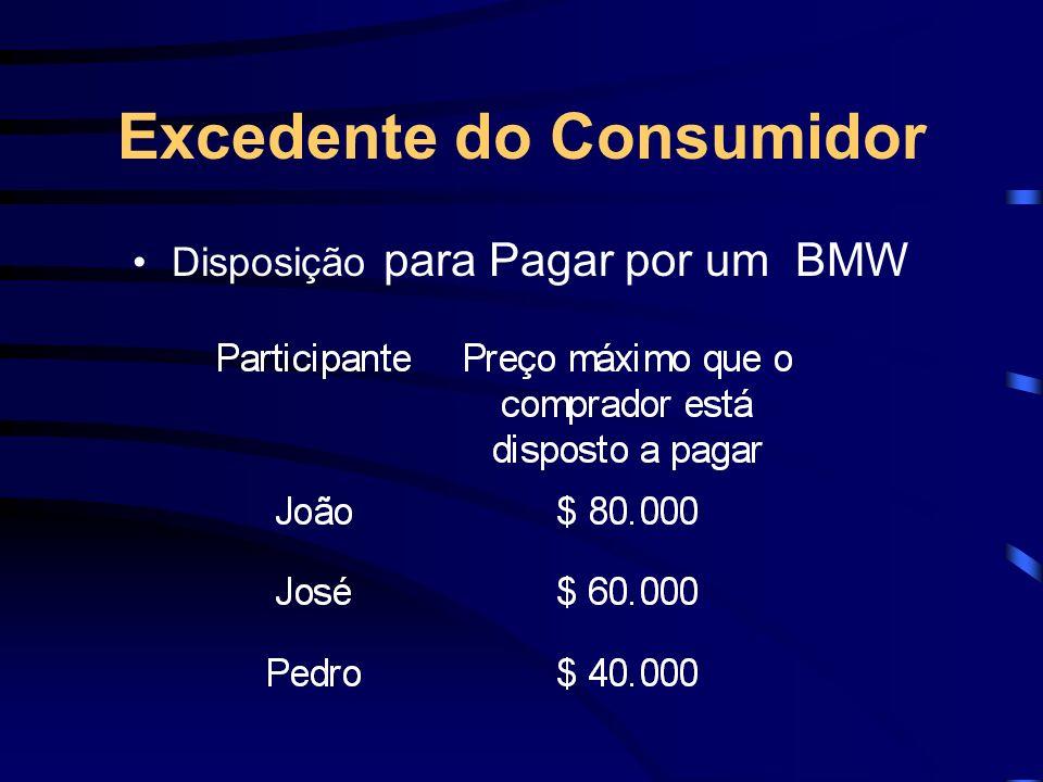 Excedente do Consumidor Disposição para Pagar por um BMW