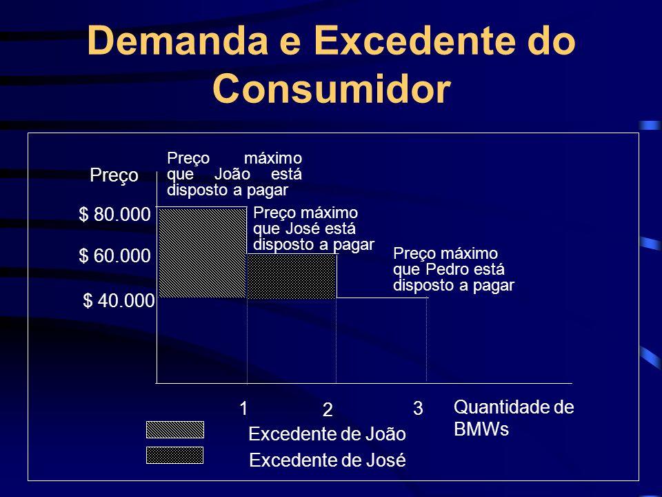 Demanda e Excedente do Consumidor $ 80.000 $ 60.000 $ 40.000 1 2 3 Quantidade de BMWs Preço máximo que João está disposto a pagar Preço máximo que Jos