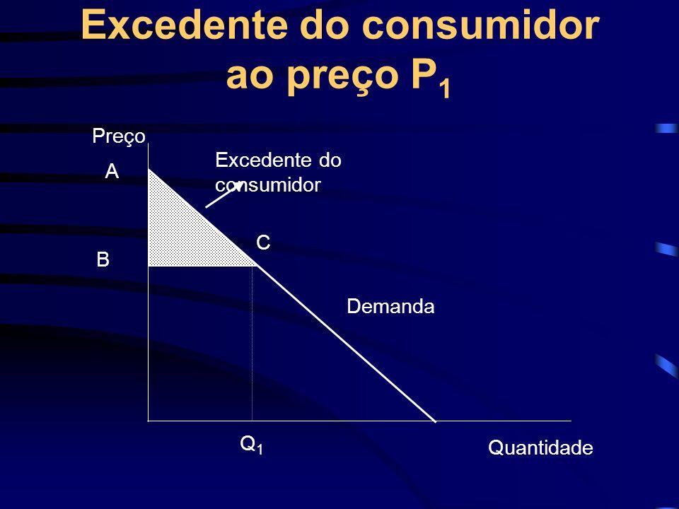 Excedente do consumidor ao preço P 1 A B C Preço Demanda Quantidade Q1Q1 Excedente do consumidor