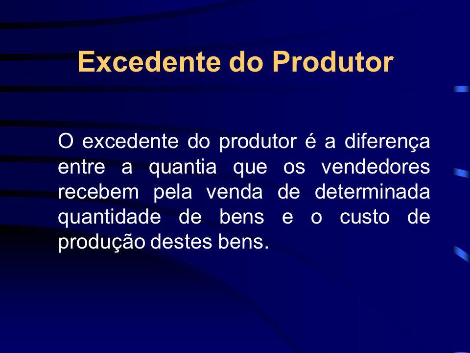 Excedente do Produtor O excedente do produtor é a diferença entre a quantia que os vendedores recebem pela venda de determinada quantidade de bens e o