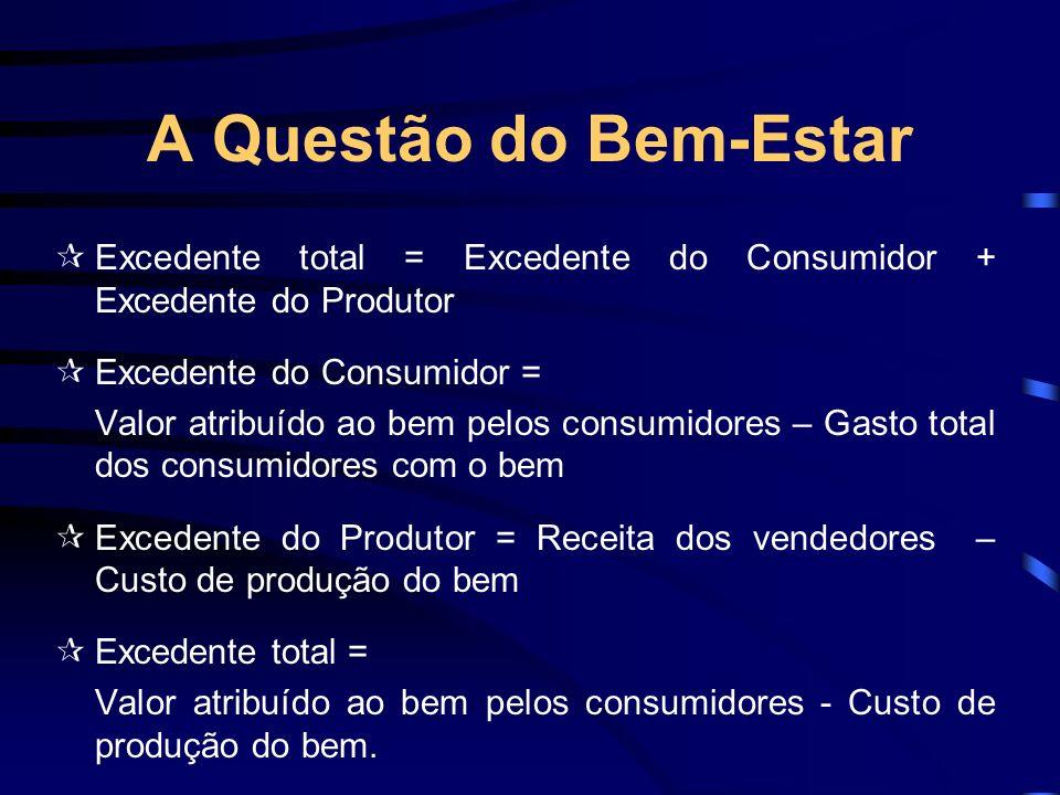 A Questão do Bem-Estar Excedente total = Excedente do Consumidor + Excedente do Produtor Excedente do Consumidor = Valor atribuído ao bem pelos consum