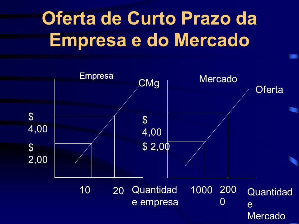 Oferta de Curto Prazo da Empresa e do Mercado $ 2,00 $ 4,00 10 20 1000 200 0 $ 4,00 $ 2,00 CMg Oferta Quantidad e empresa Quantidad e Mercado Empresa