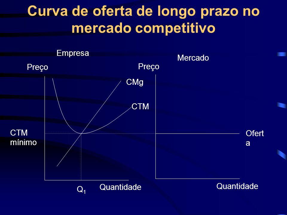 Curva de oferta de longo prazo no mercado competitivo Quantidade CMg CTM Ofert a Preço CTM mínimo Empresa Mercado Q1Q1