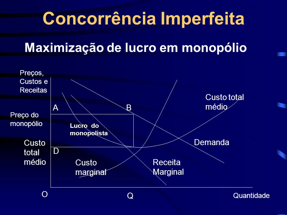 Concorrência Imperfeita Maximização de lucro em monopólio Preço do monopólio Preços, Custos e Receitas B Custo total médio Q A Quantidade Demanda Rece