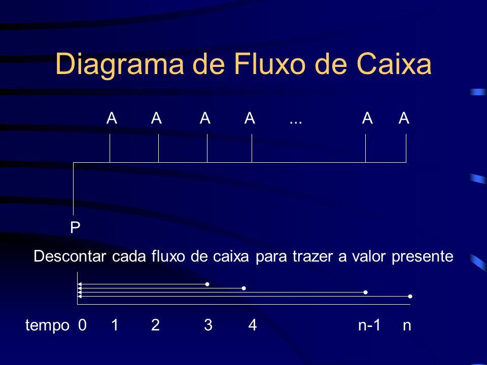 Diagrama de Fluxo de Caixa 10234n-1ntempo P AAAAAA... Descontar cada fluxo de caixa para trazer a valor presente