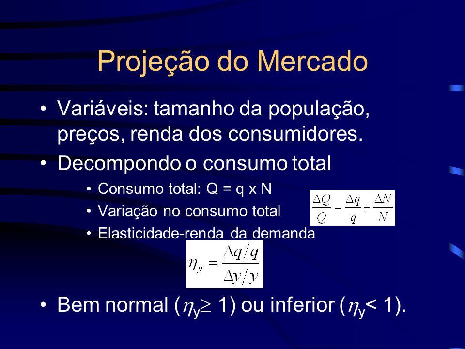 Projeção do Mercado Variáveis: tamanho da população, preços, renda dos consumidores. Decompondo o consumo total Consumo total: Q = q x N Variação no c