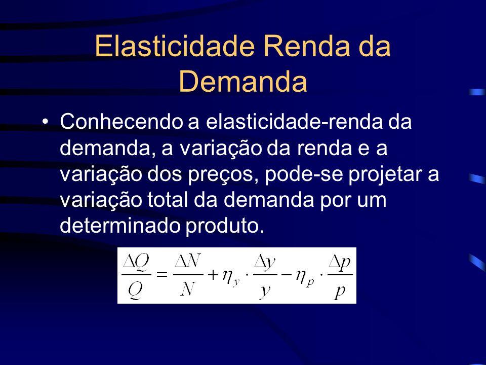 Elasticidade Renda da Demanda Conhecendo a elasticidade-renda da demanda, a variação da renda e a variação dos preços, pode-se projetar a variação tot