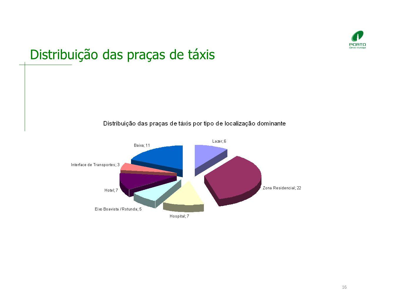 16 Distribuição das praças de táxis
