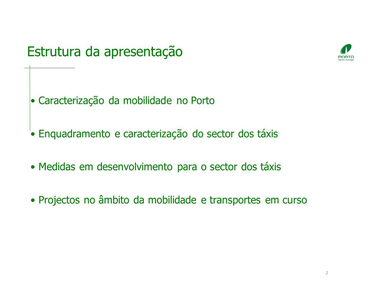2 Estrutura da apresentação Caracterização da mobilidade no Porto Enquadramento e caracterização do sector dos táxis Medidas em desenvolvimento para o sector dos táxis Projectos no âmbito da mobilidade e transportes em curso