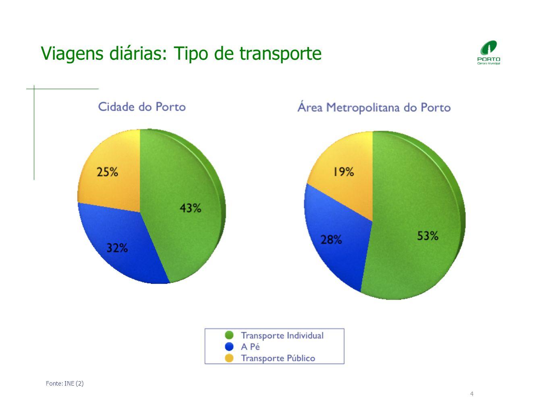 4 Viagens diárias: Tipo de transporte Fonte: INE (2)