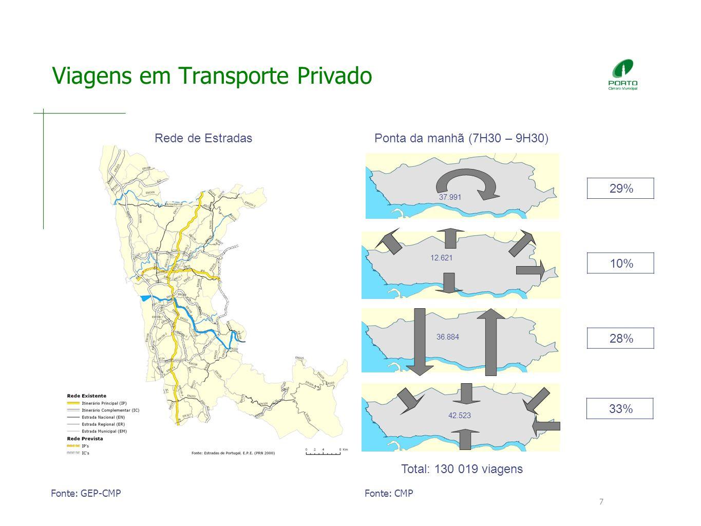 7 Viagens em Transporte Privado 42.523 12.621 36.884 37.991 Ponta da manhã (7H30 – 9H30)Rede de Estradas Fonte: GEP-CMPFonte: CMP 29% 10% 28% 33% Total: 130 019 viagens