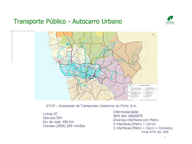 8 Transporte Público - Autocarro Urbano Linhas:97 Veículos:554 Km de rede: 496 Km Clientes (2005):209 milhões Fonte: STCP, Dec.