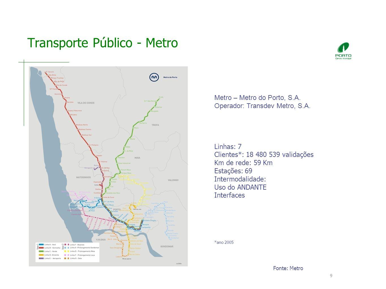 9 Transporte Público - Metro Metro – Metro do Porto, S.A.