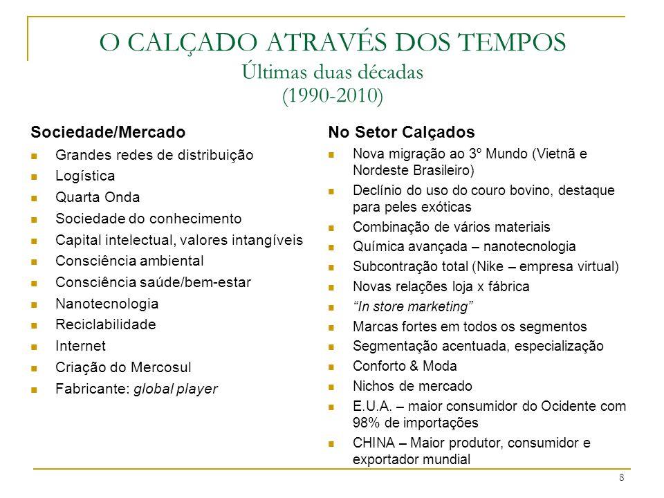 8 O CALÇADO ATRAVÉS DOS TEMPOS Últimas duas décadas (1990-2010) No Setor Calçados Nova migração ao 3º Mundo (Vietnã e Nordeste Brasileiro) Declínio do