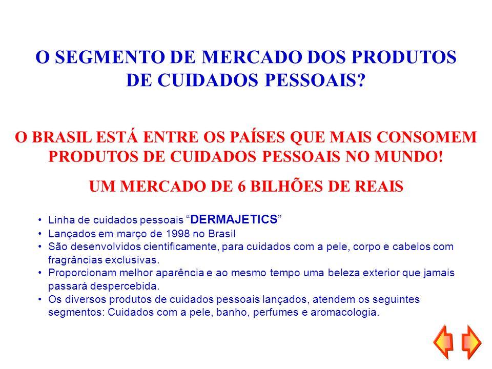 O SEGMENTO DE MERCADO DOS PRODUTOS DE CUIDADOS PESSOAIS? Linha de cuidados pessoaisDERMAJETICS Lançados em março de 1998 no Brasil São desenvolvidos c
