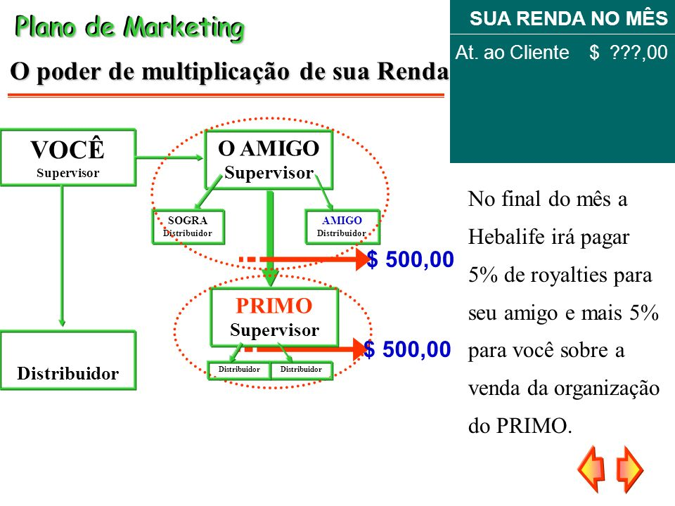 No final do mês a Hebalife irá pagar 5% de royalties para seu amigo e mais 5% para você sobre a venda da organização do PRIMO. $ 500,00 Plano de Marke