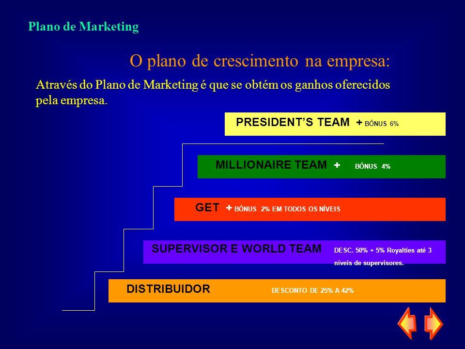 Plano de Marketing SUPERVISOR E WORLD TEAM DESC. 50% + 5% Royalties até 3 níveis de supervisores. GET + BÔNUS 2% EM TODOS OS NÍVEIS MILLIONAIRE TEAM +