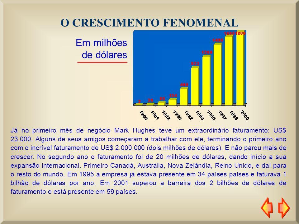 NO BRASIL No ano de 1995 a empresa chegou ao Brasil, ocasião em que foi lançada a linha de produtos de nutrição externa – Dermajetics.