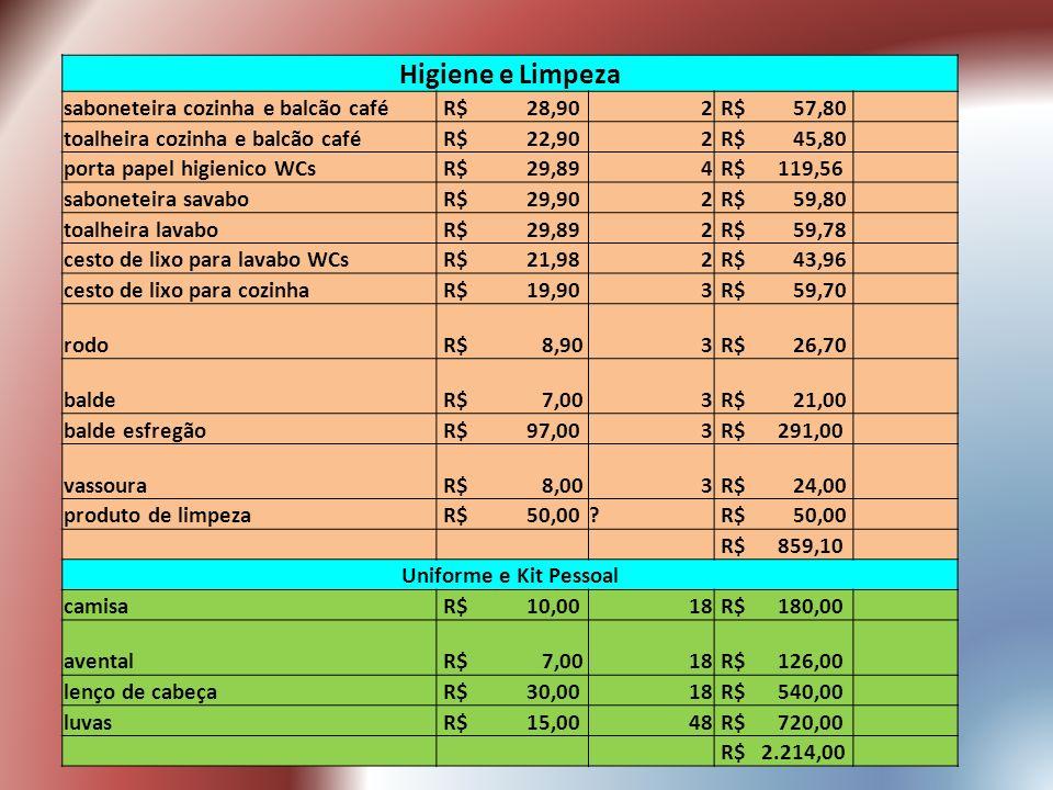 Higiene e Limpeza saboneteira cozinha e balcão café R$ 28,902 R$ 57,80 toalheira cozinha e balcão café R$ 22,902 R$ 45,80 porta papel higienico WCs R$ 29,894 R$ 119,56 saboneteira savabo R$ 29,902 R$ 59,80 toalheira lavabo R$ 29,892 R$ 59,78 cesto de lixo para lavabo WCs R$ 21,982 R$ 43,96 cesto de lixo para cozinha R$ 19,903 R$ 59,70 rodo R$ 8,903 R$ 26,70 balde R$ 7,003 R$ 21,00 balde esfregão R$ 97,003 R$ 291,00 vassoura R$ 8,003 R$ 24,00 produto de limpeza R$ 50,00.