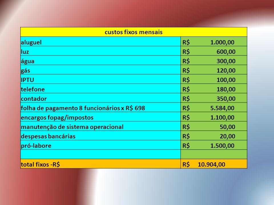 custos fixos mensais aluguel R$ 1.000,00 luz R$ 600,00 água R$ 300,00 gás R$ 120,00 IPTU R$ 100,00 telefone R$ 180,00 contador R$ 350,00 folha de pagamento 8 funcionários x R$ 698 R$ 5.584,00 encargos fopag/impostos R$ 1.100,00 manutenção de sistema operacional R$ 50,00 despesas bancárias R$ 20,00 pró-labore R$ 1.500,00 total fixos -R$ R$ 10.904,00
