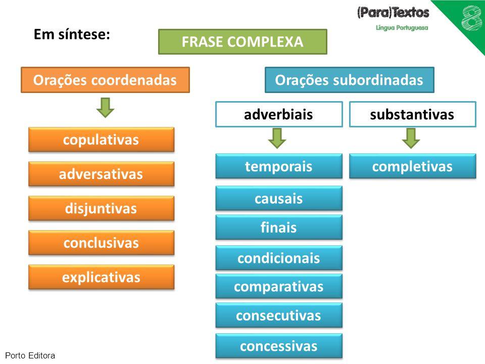Porto Editora Em síntese: FRASE COMPLEXA Orações coordenadasOrações subordinadas copulativas explicativas conclusivas disjuntivas adversativas adverbi