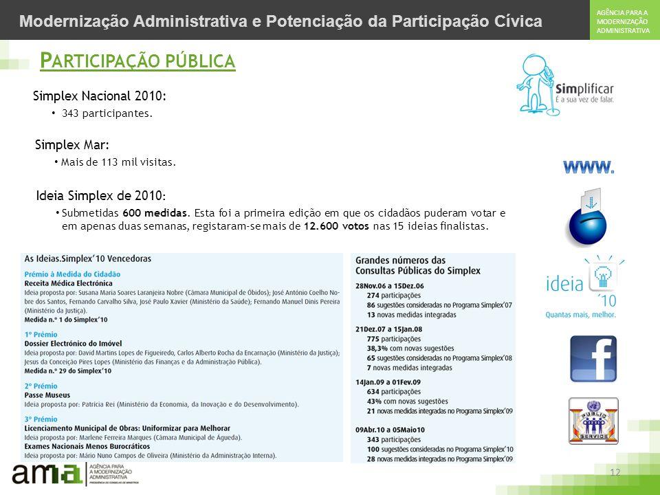 12 AGÊNCIA PARA A MODERNIZAÇÃO ADMINISTRATIVA Modernização Administrativa e Potenciação da Participação Cívica P ARTICIPAÇÃO PÚBLICA Simplex Nacional 2010: 343 participantes.