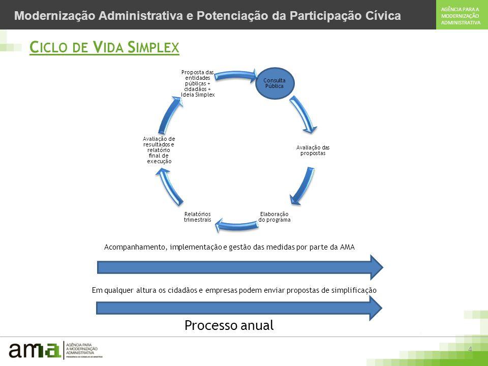 4 AGÊNCIA PARA A MODERNIZAÇÃO ADMINISTRATIVA Modernização Administrativa e Potenciação da Participação Cívica C ICLO DE V IDA S IMPLEX Consulta Pública Avaliação das propostas Elaboração do programa Relatórios trimestrais Avaliação de resultados e relatório final de execução Proposta das entidades públicas + cidadãos + Ideia Simplex Acompanhamento, implementação e gestão das medidas por parte da AMA Em qualquer altura os cidadãos e empresas podem enviar propostas de simplificação Processo anual