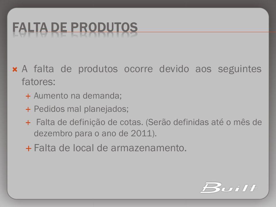 A falta de produtos ocorre devido aos seguintes fatores: Aumento na demanda; Pedidos mal planejados; Falta de definição de cotas.