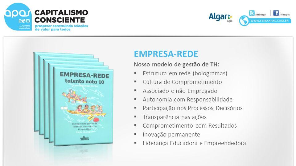 EMPRESA-REDE Nosso modelo de gestão de TH: Estrutura em rede (bologramas) Cultura de Comprometimento Associado e não Empregado Autonomia com Responsabilidade Participação nos Processos Decisórios Transparência nas ações Comprometimento com Resultados Inovação permanente Liderança Educadora e Empreendedora