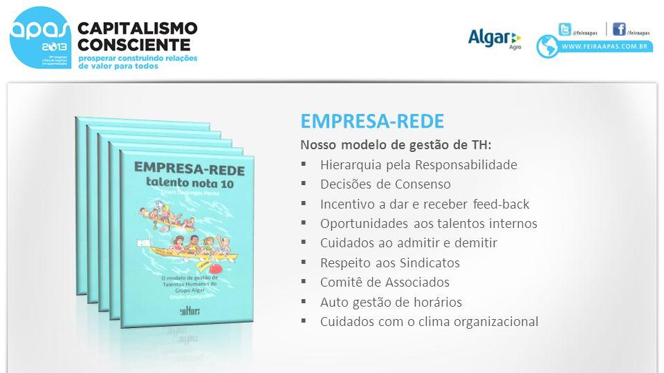 EMPRESA-REDE Nosso modelo de gestão de TH: Hierarquia pela Responsabilidade Decisões de Consenso Incentivo a dar e receber feed-back Oportunidades aos
